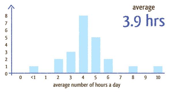 designing hours