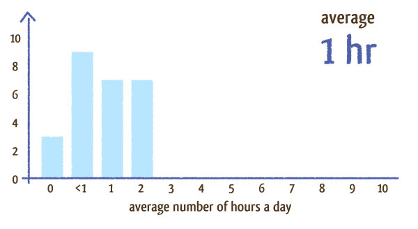 hours blog graph