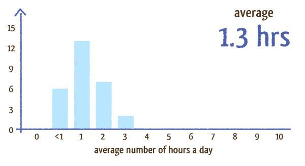 hours clients