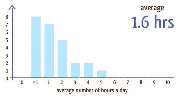 social unrelated graph