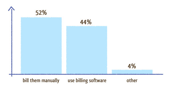 billing software or manually