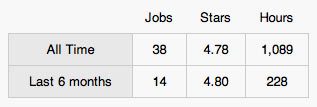 good candidate stats odesk
