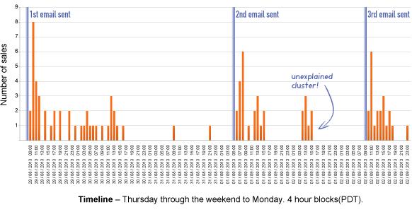 sales timeline