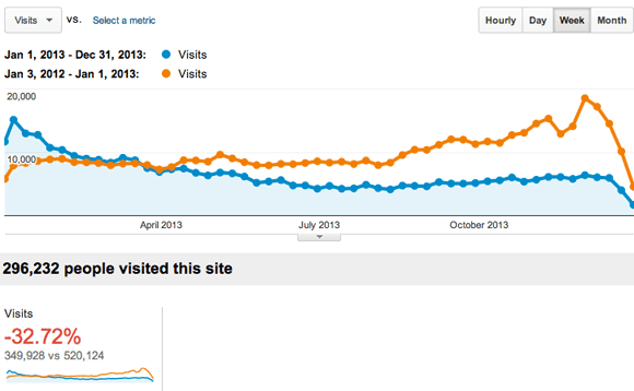 2012-vs-2014-google-analytics