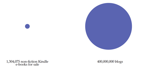 kindles-compared-to-blogs