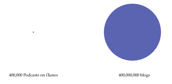 podcasts-compared-to-blogs