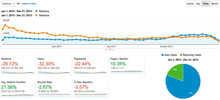 2014-compared-to-2013 visitors google analytics