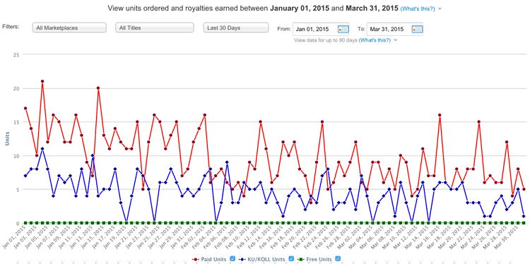 amazon-kindle-sales-chart