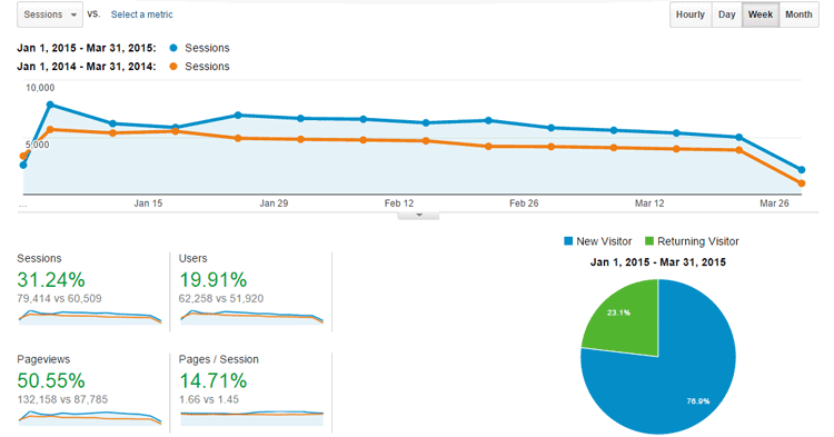 rob cubbon google analytics from the last quarter compared with q1 2014