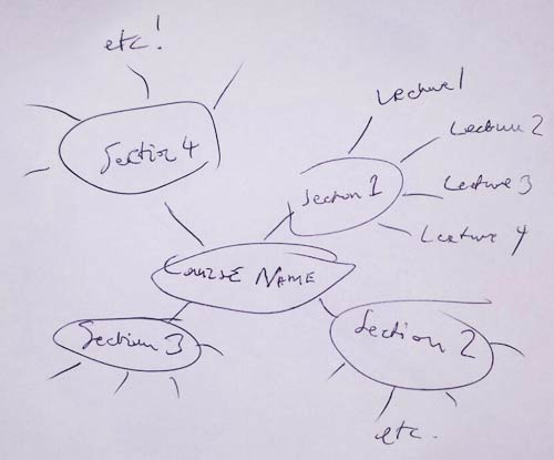 mindmap a udemy course