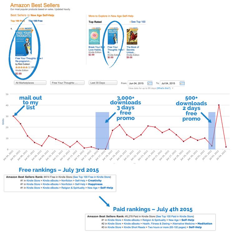 promo-schedule-sales-rankings-kindle-amazon