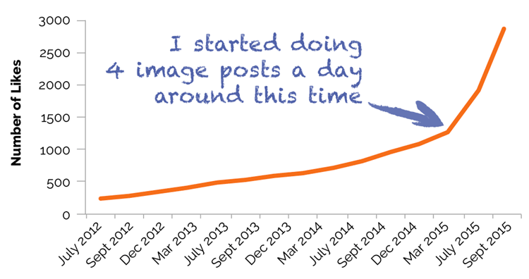 facebook-page-likes-over-time