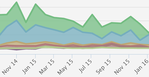 udemy profit drop over the year from my biz report