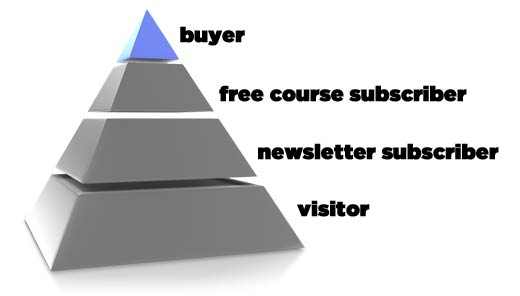 rob-cubbon-email-marketing-pyramid