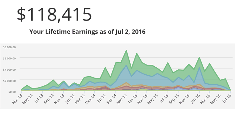 udemy earnings q2 2016