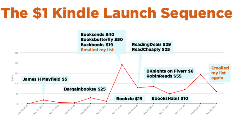 The 1 dollar Kindle Launch Sequence