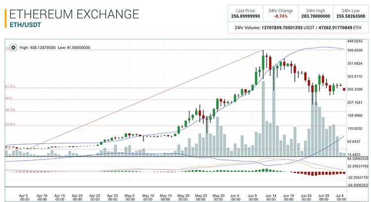 ethereum-price-in-the-last-3-months