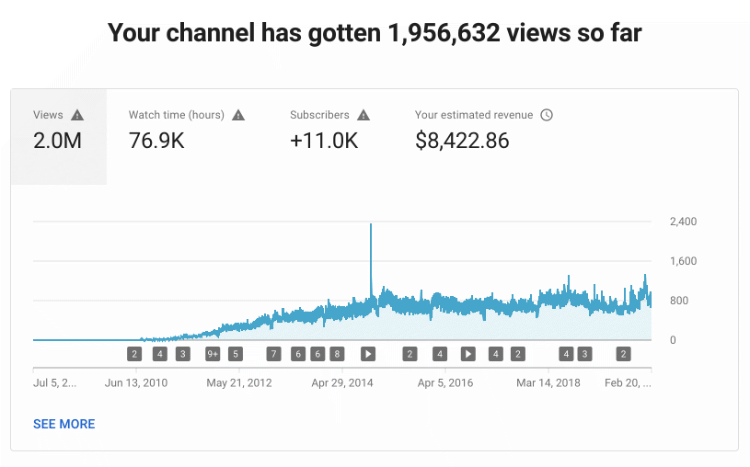 YouTube channel video views all time