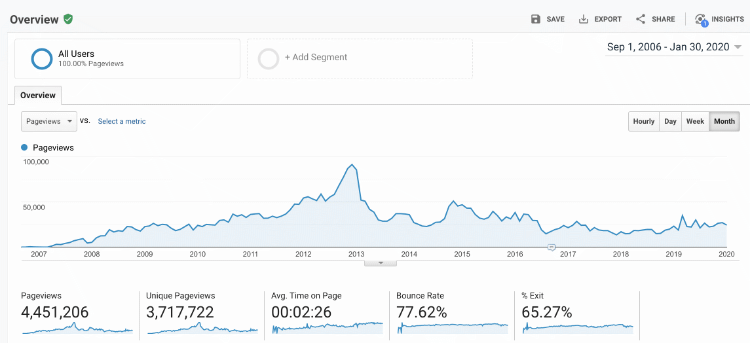overview of page views on my site 2006-2020